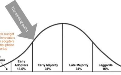 Law Of Diffusion In The Field Of Digital Marketing